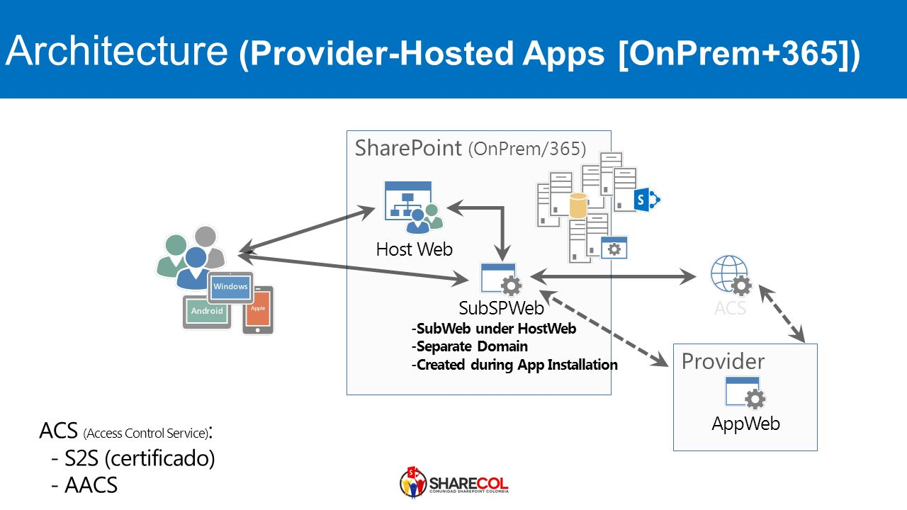 saas web application architecture